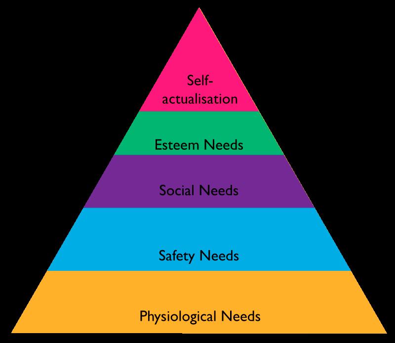 Cùng xem qua hình ảnh tháp nhu cầu của Maslow dưới đây để hiểu rõ tại sao hoạt động kinh doanh dịch vụ spa lại sôi động đến thế!